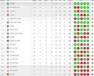 Premier League results Monday's Week 18 Scores